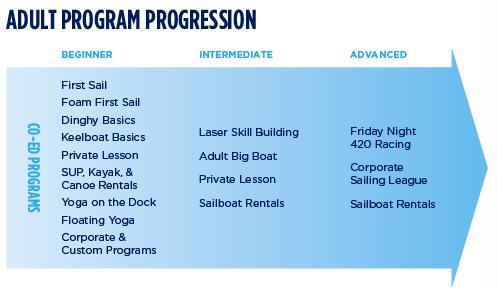 Adult Program Progression 2017
