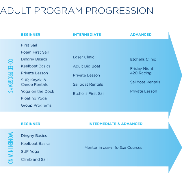 Adult_Progression_Chart_2019_630x600 (1)