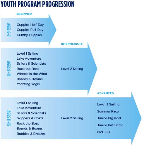 Youth Program Progression 2017